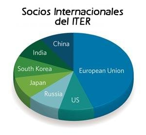 ITER partners2