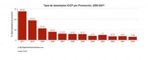 3. tasa-de-desempleo-iccp2000-2011
